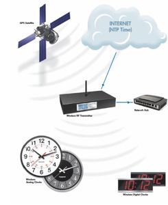TimeTrax Sync Clock System